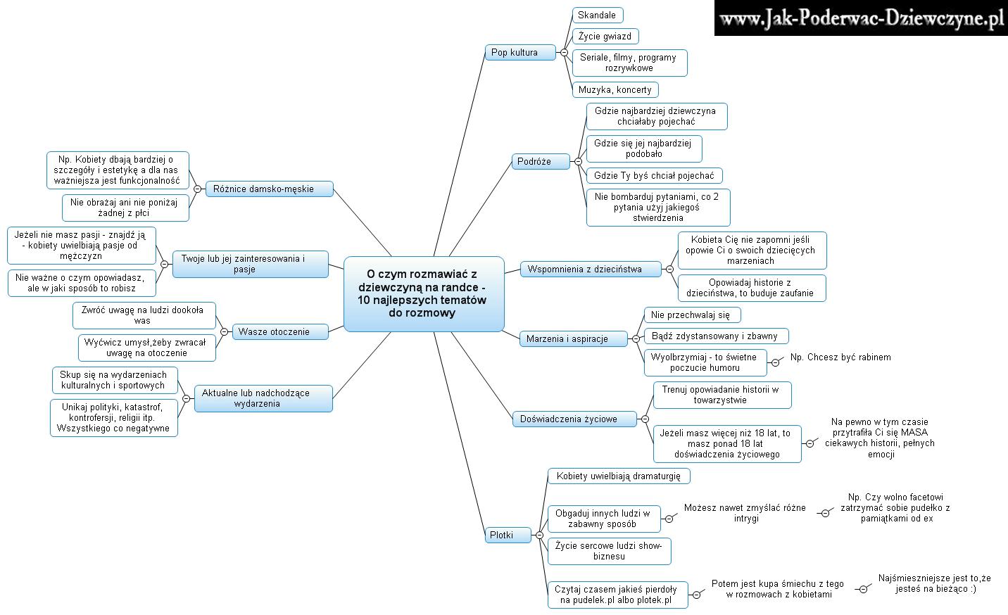 mapa tematy do rozmowy
