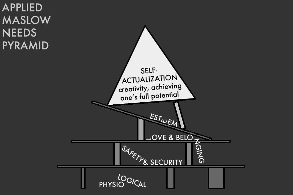 natręctwa myślowe i piramida maslowa